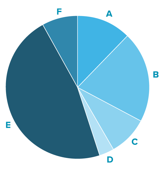 A pie chart showing funding source breakdown superimposed over an apple