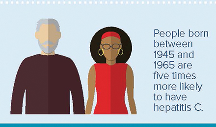 People born between 1945 and 1965 are five times more likely to have hepatitis C.