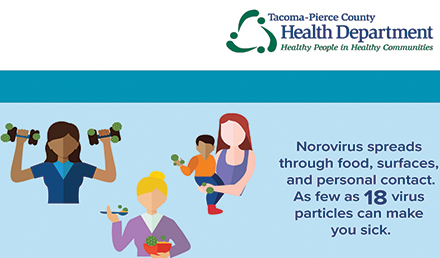 Graphic with text: Norovirus spreads through food, surfaces, and personal contact. As few as 18 virus particles can make you sick.