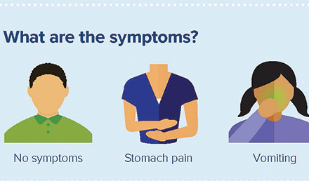 What are the symptoms? No symptoms, stomach pain, vomiting