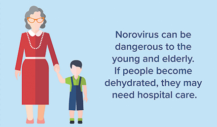 Norovirus can be dangerous to the young and elderly. If people become dehydrated, they may need hospital care.