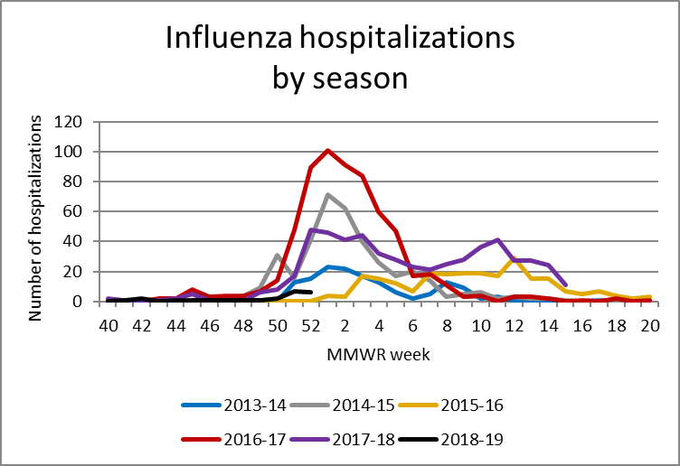 2018 12 28 Influenza Update Graph 1