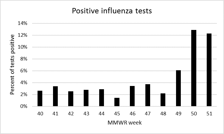 2018 12 28 Influenza Update Graph 4