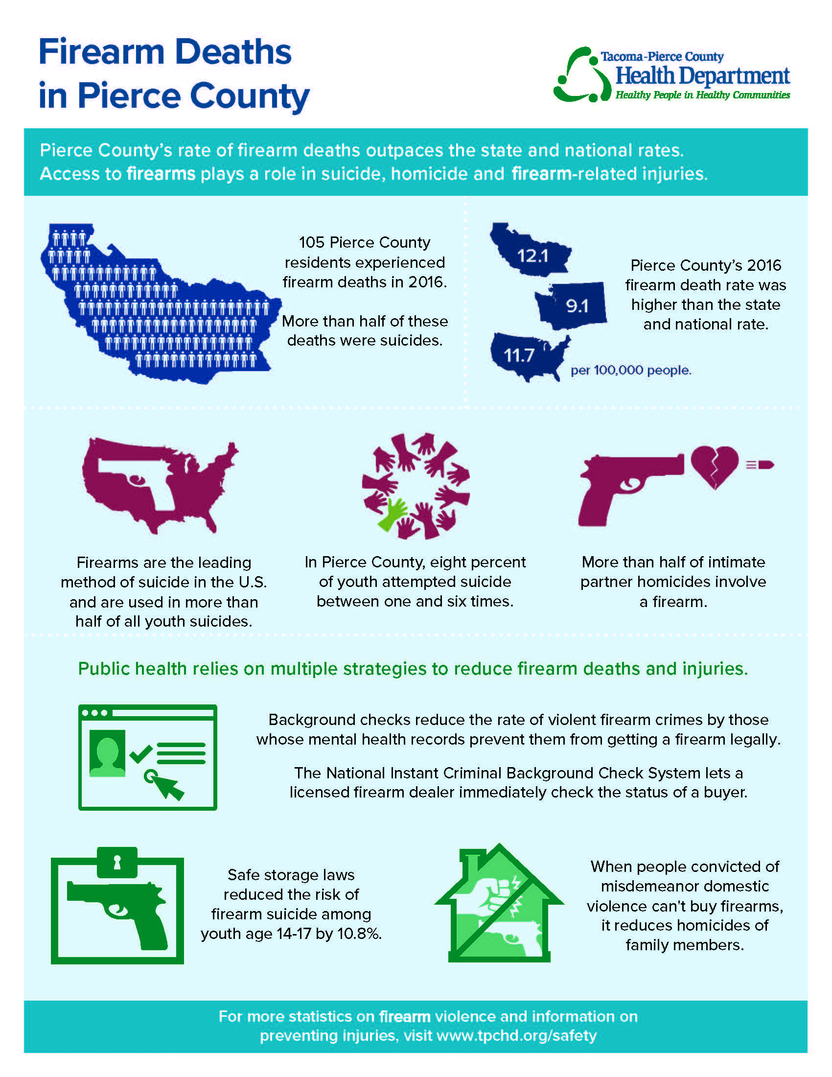 Firearm deaths infographic