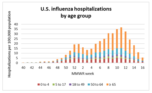 Graph of influenza data. For more information, call (253) 798-6410.