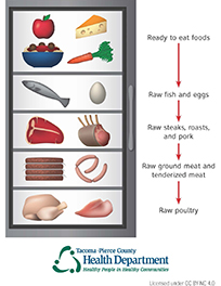 Food: Ready over raw