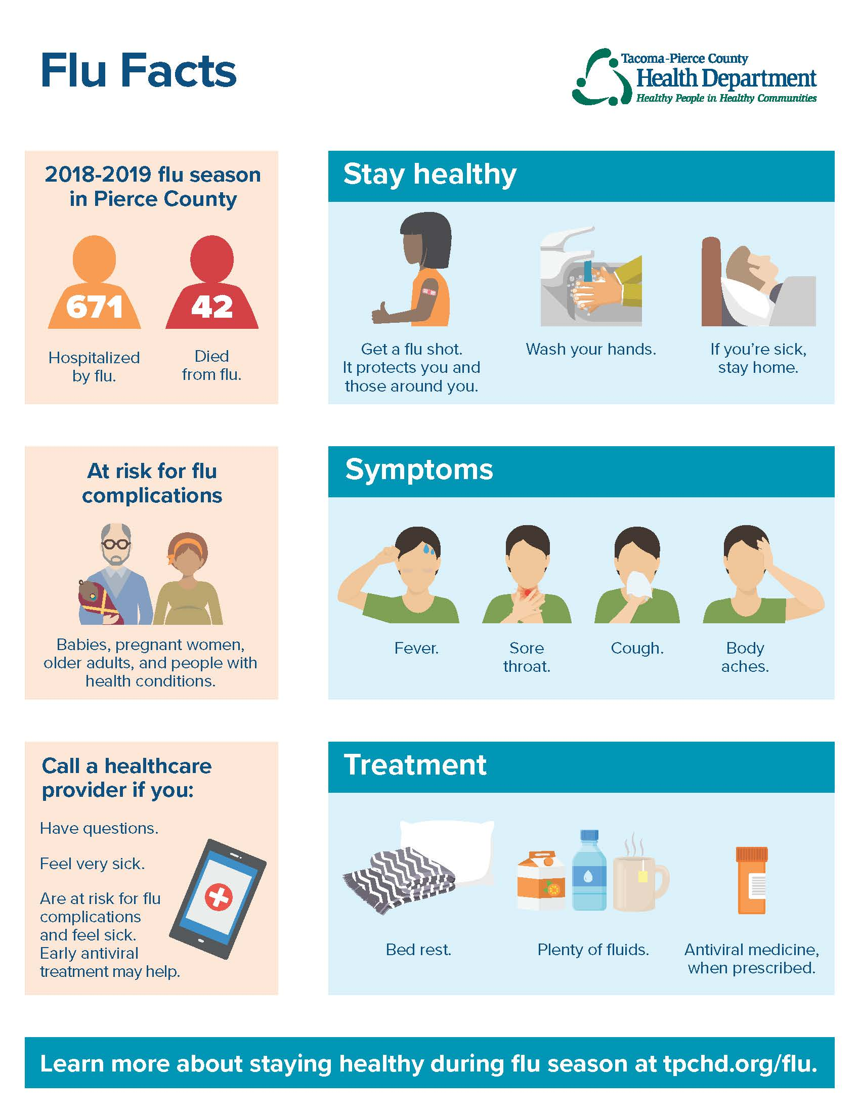 2019 Flu Facts Infographic with information about the flu in Pierce County during the 2018-2019 flu season and how to stay healthy.