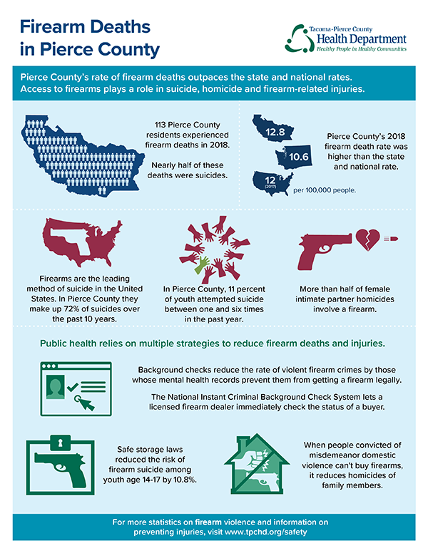 Thumbnail image of Pierce County firearm infographic. Follow link for full-text version.